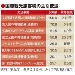 観光庁予算2.4倍の666億円、 新税充当はCIQやICTなど13事業