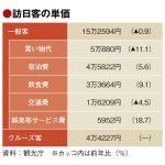 訪日消費単価が3年連続マイナス、買い物代減少で15万円