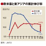 JTNOのインバウンド誘致戦略、19年は 「全方位」強化