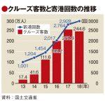 訪日クルーズ客が初のマイナス 、中国市場減少で政府目標の半数どまり