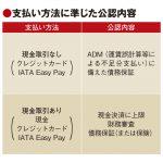 国際航空券の現金決済を制限、IATAが4月から新制度