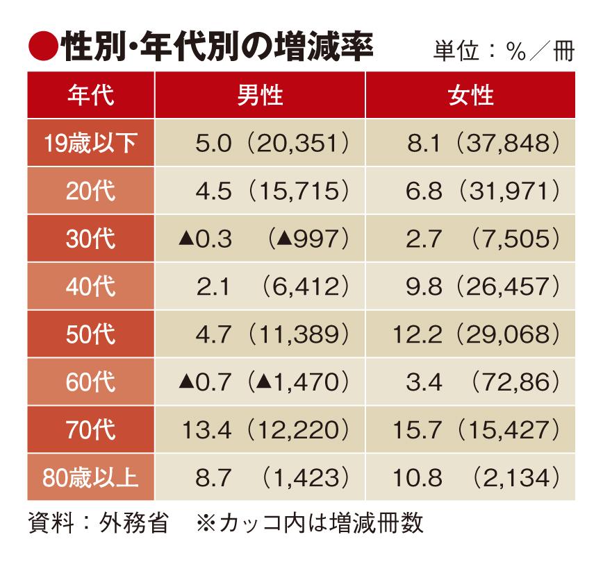 18年旅券発行、女性が牽引し5.6%増の418万冊