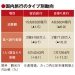 18年、日本人の国内旅行消費額は2.8%減