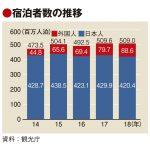 18年宿泊者が0.1%減の5億900万人 訪日は過去最高、大阪が北海道抜く