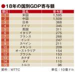 観光GDP寄与額で日本3位、米国・中国に続く40兆円