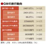 JTB、GW旅行者は国内海外とも過去最高と発表