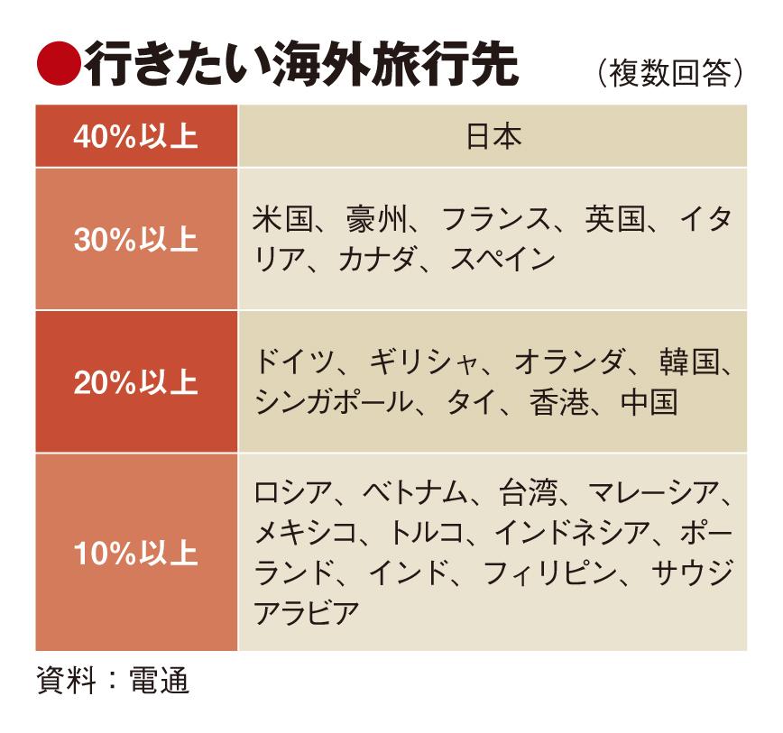 ジャパンブランド調査、最も行きたい国で日本1位に