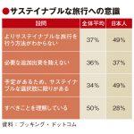 日本人、環境配慮旅への意識低く