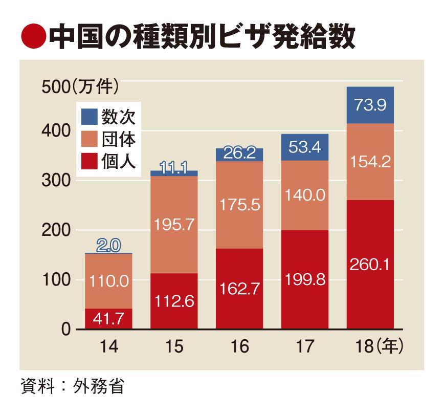 ビザ発給が過去最高の695万件 、中国1次・数次ともに2桁増