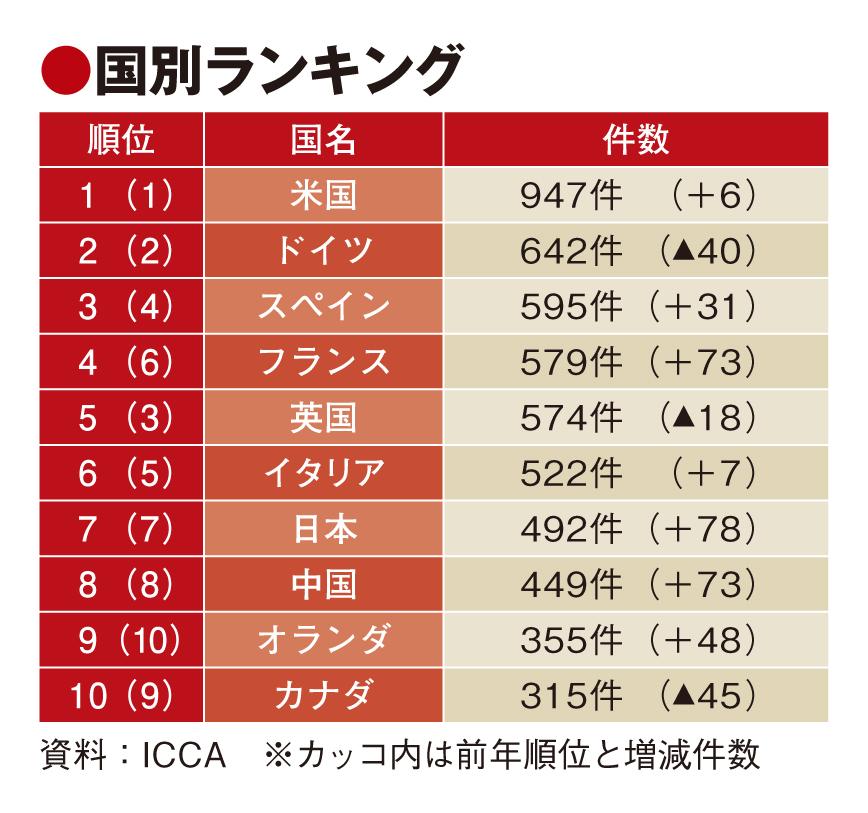 日本の国際会議、過去最高の492件で世界7位を維持