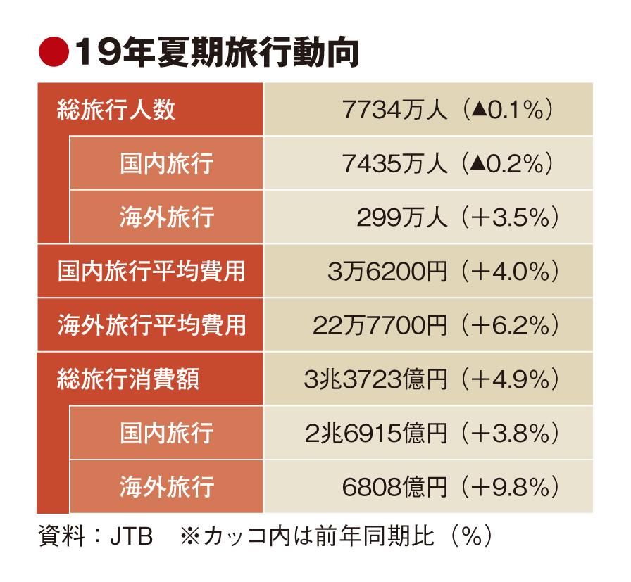 JTBの夏旅行動向、国内弱く0.1%減