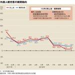 10月百貨店外客売上、6.5%増の299億円