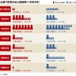 主要7空港の9月出入国者、災害の影響で関西半減