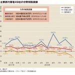主要旅行業者の9月取扱額、台風・地震響き3.2%減