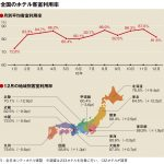 12月の客室利用率81.6%、西日本低調で微増にとどまる