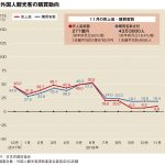 11月百貨店外客売上、9.6%増の277億円