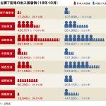 主要7空港の10月利用実績、関西の外国人入国者数が回復