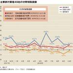 主要旅行業者の10月取扱額3.3%増、国内減少も海外・訪日が補完