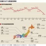 1月の客室利用率72.9%、災害被害の近畿が回復