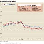 百貨店外客売上、18年は26%増の3396億円