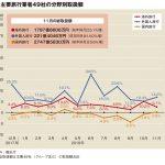 主要旅行業者の11月取扱額、国内プラス転換で2.8%増