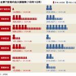 主要7空港の12月実績、全空港で出入国者増加