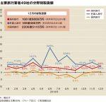 主要旅行業者の4月取扱額、10連休効果で14.5%増