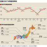 3月の客室利用率84.9%、関東は91.5%に