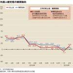 2月百貨店外客売上、過去最高の319億円