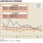 主要旅行業者の3月取扱額、海外・国内低調で1.2%減