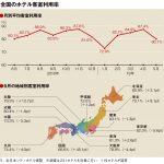 5月の客室利用率80.1%、10連休影響で東京・大阪低下