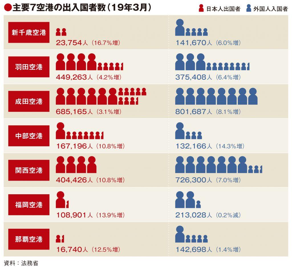 主要7空港の3月実績、外国人入国者の伸び鈍化