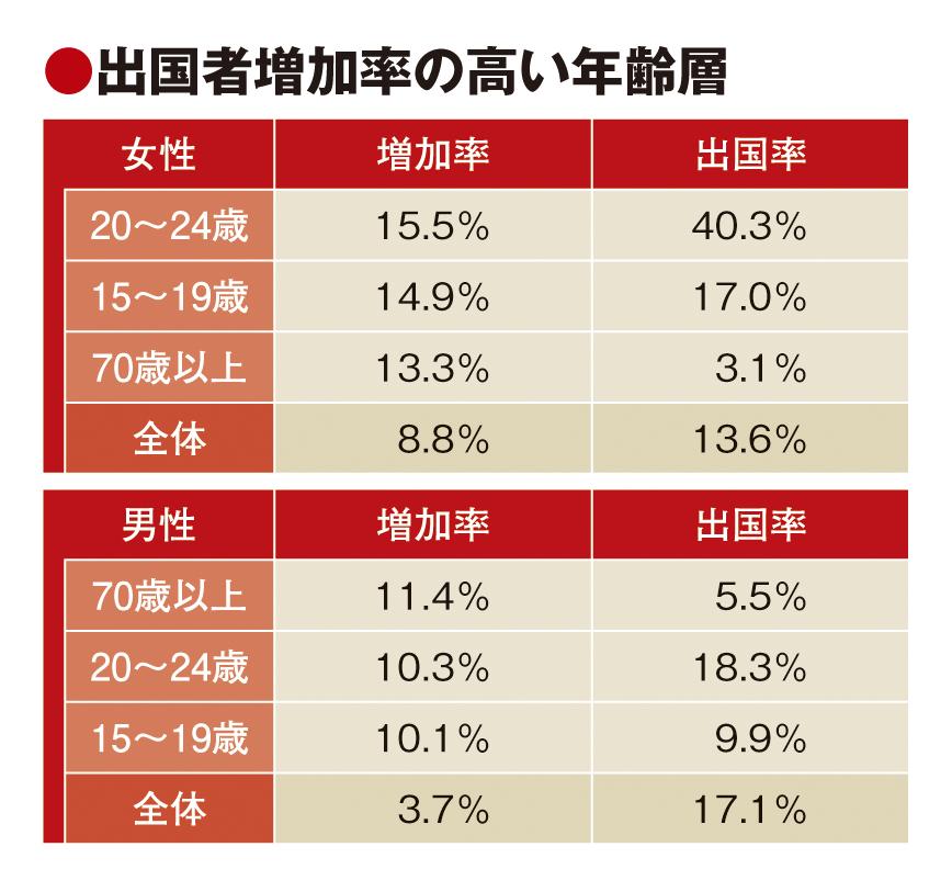 20代前半女性、出国率4割に上昇