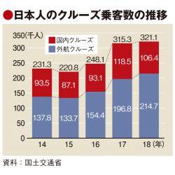 日本人クルーズ客は18年32万人 伸び鈍化 日本発着の4割は外国人