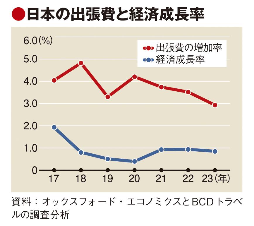 BCDトラベル、訪日出張需要にらみ日本市場に攻勢