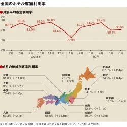 6月の客室利用率80.6%、近畿など6地域でプラス成長
