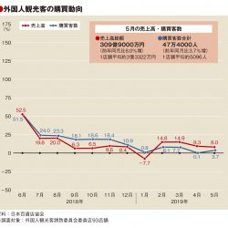 5月百貨店外客売上、8%増の309億円