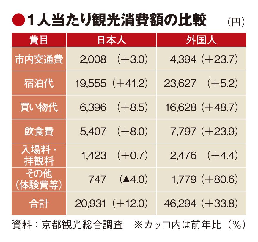 質重視の京都市、観光消費額が過去最高の1.3兆円に