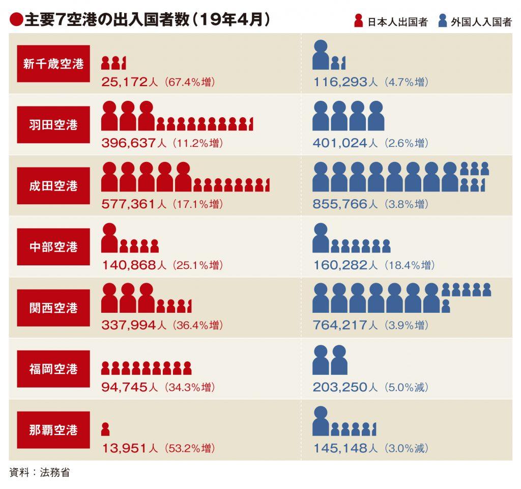 主要7空港の4月実績、GW10連休で出国者が大幅増