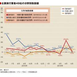 主要旅行業者の5月取扱額、10連休効果も2.7%増どまり
