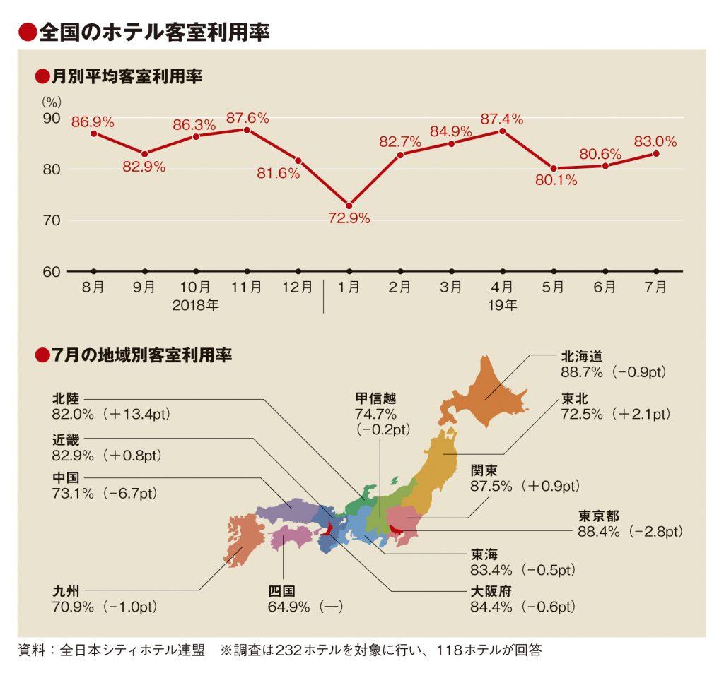 7月の客室利用率83.0%、上昇4地域のみも高稼働で推移