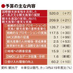 観光庁概算要求は11%増737億円 国際観光旅客税は520億円