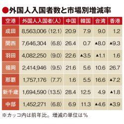 アジア客が空港の成長を左右 18年に伸びたのは成田と新千歳