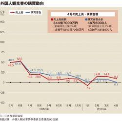 4月百貨店外客売上、過去最高の345億円
