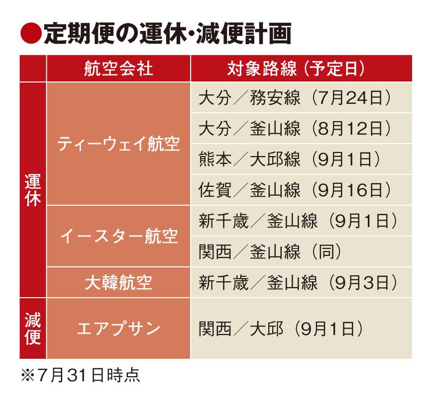 日韓関係悪化で訪日旅行に影響、路線運休やツアー予約減少