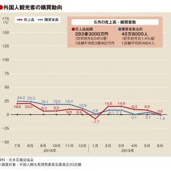 6月百貨店外客売上、0.6%増の283億3000万円