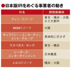 IR誘致、横浜の表明受け事業者の動き活発化