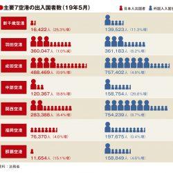 主要7空港の5月実績、羽田が出国者数マイナス