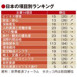日本の観光競争力は世界4位、ブランド戦略の評価急落で課題も