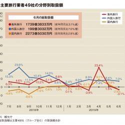 主要旅行業者の6月取扱額、GW反動で2.6%減